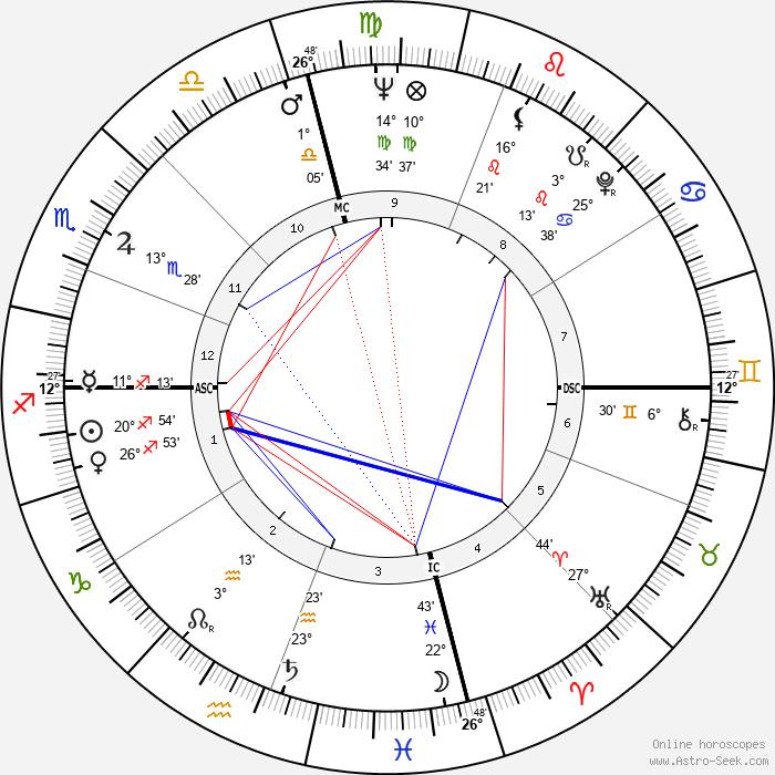 Richard D. Zanuck - Birth horoscope chart