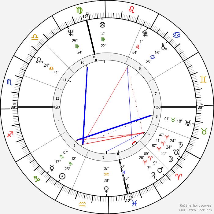 Richard David Maloof - Birth horoscope chart
