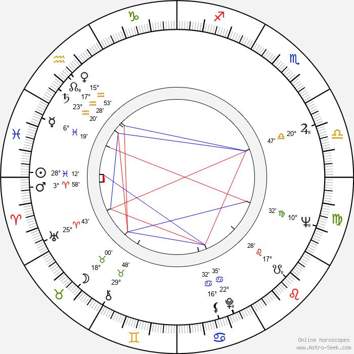 Richard De Osborne - Birth horoscope chart