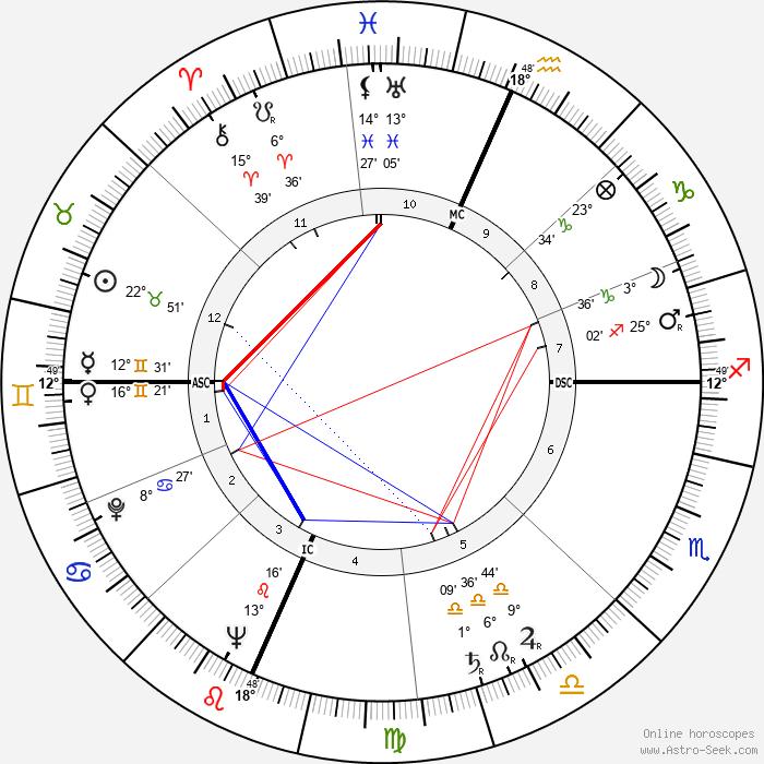 Richard Deacon - Birth horoscope chart