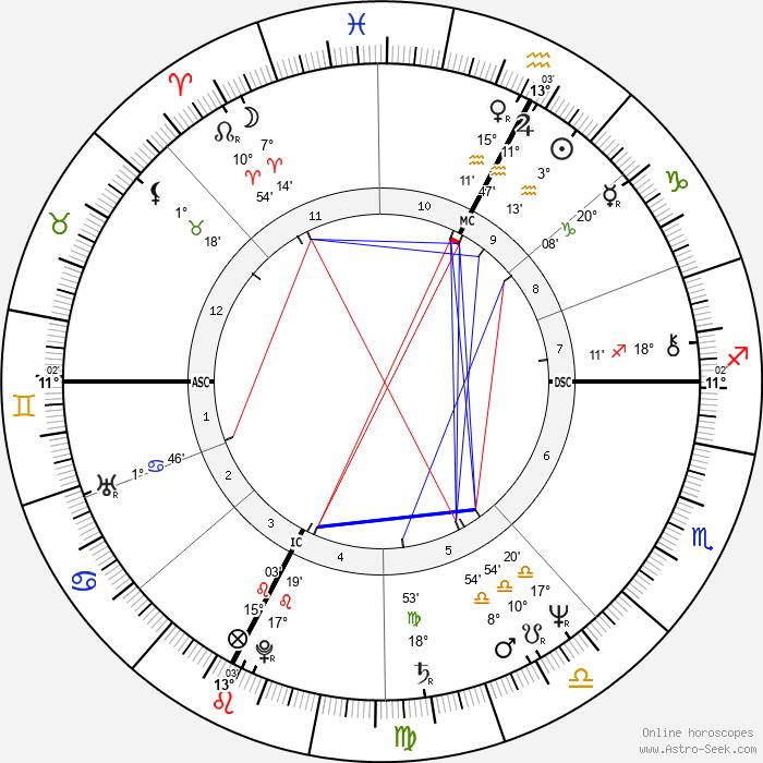 Richard Dean Anderson - Birth horoscope chart