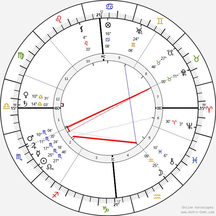 Richard Dehmel - Birth horoscope chart