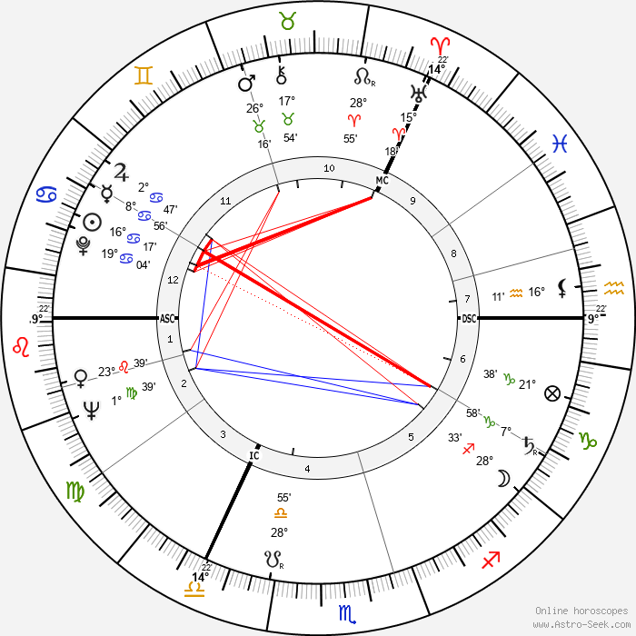 Richard Demarco - Birth horoscope chart