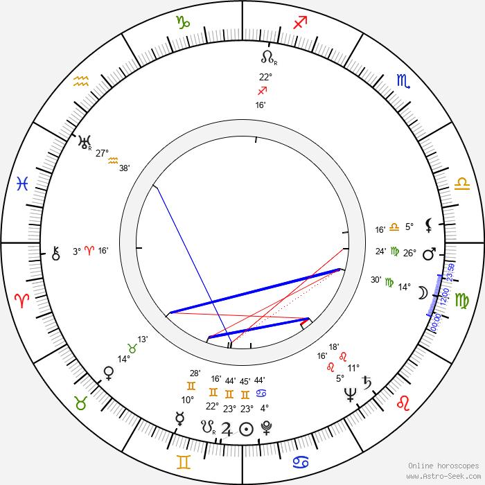 Richard Derr - Birth horoscope chart