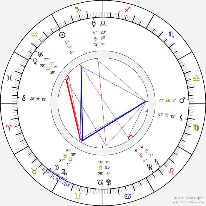Richard Winters - Birth horoscope chart