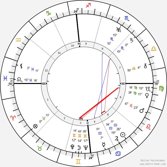 Richard Dix - Birth horoscope chart