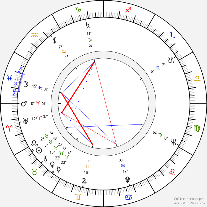 Richard Donner - Birth horoscope chart
