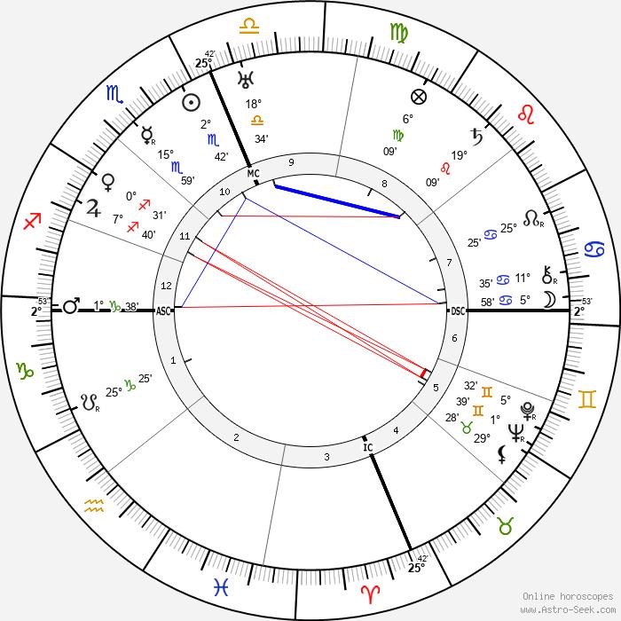 Richard E. Byrd - Birth horoscope chart