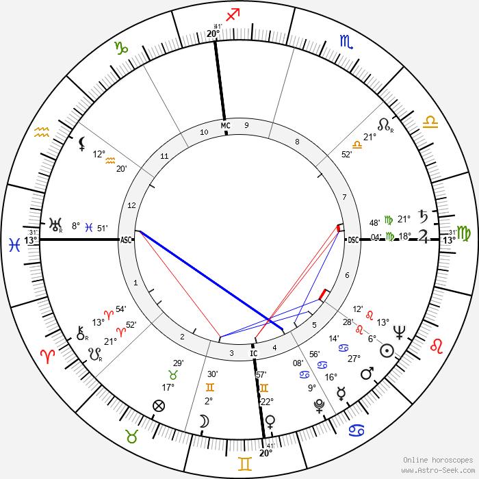 Richard Egan - Birth horoscope chart