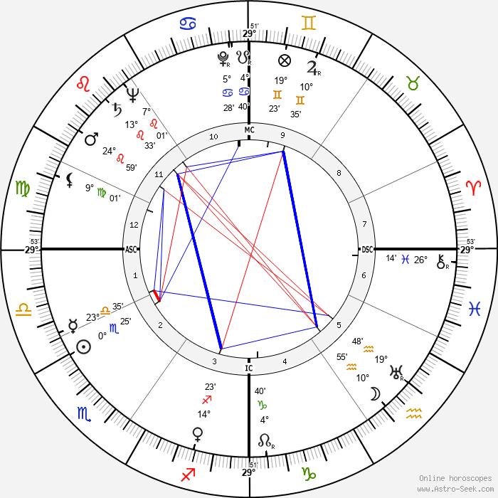 Richard Elmer Horner - Birth horoscope chart