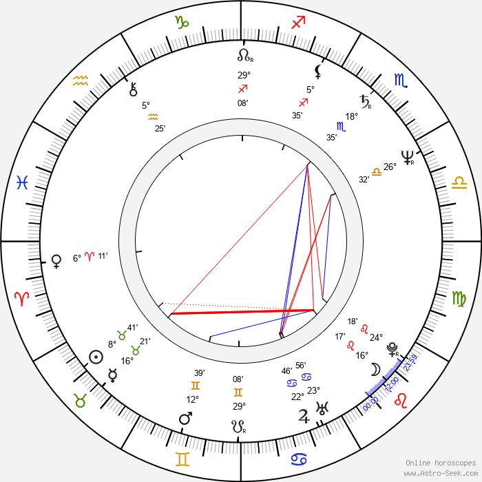Richard Epcar - Birth horoscope chart