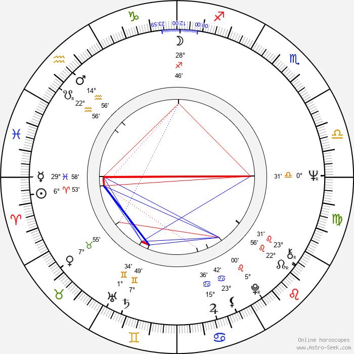 Richard Eyre - Birth horoscope chart
