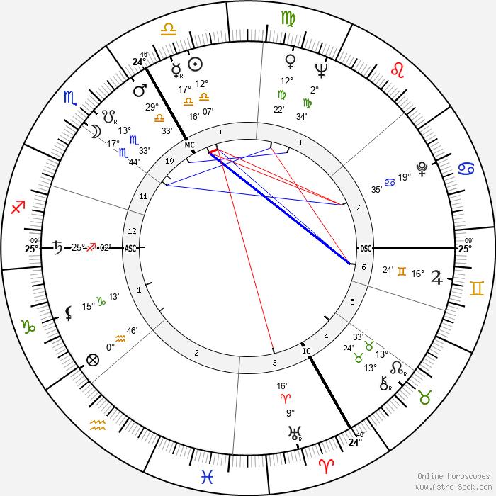 Richard F. Gordon - Birth horoscope chart