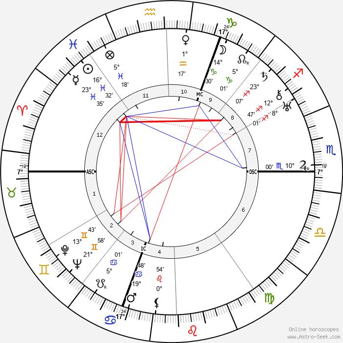 Richard Finsterwalder - Birth horoscope chart