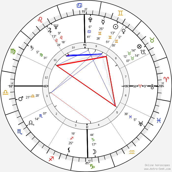 Richard G. Cross - Birth horoscope chart