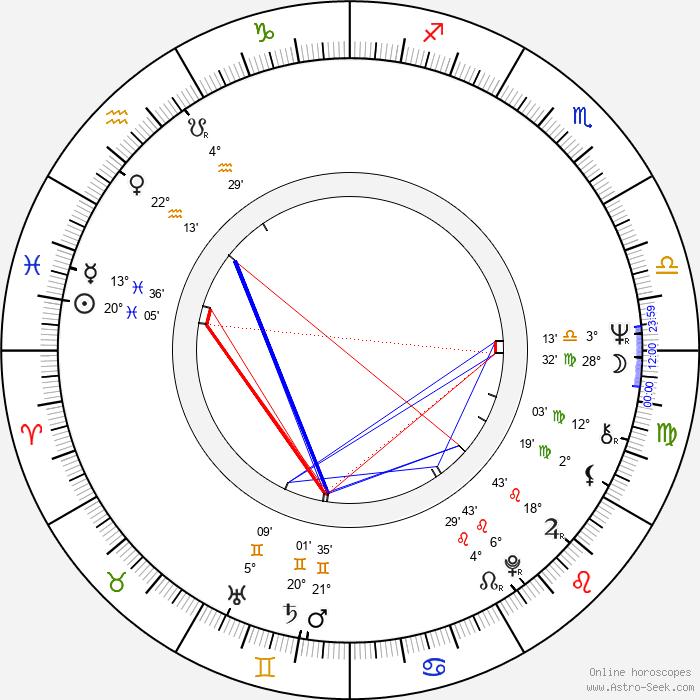 Richard Gant - Birth horoscope chart