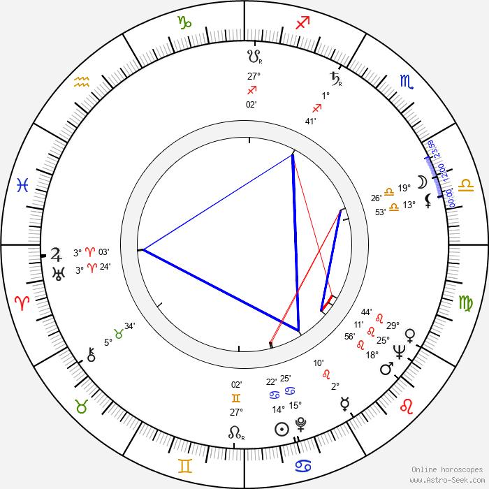 Richard Garland - Birth horoscope chart