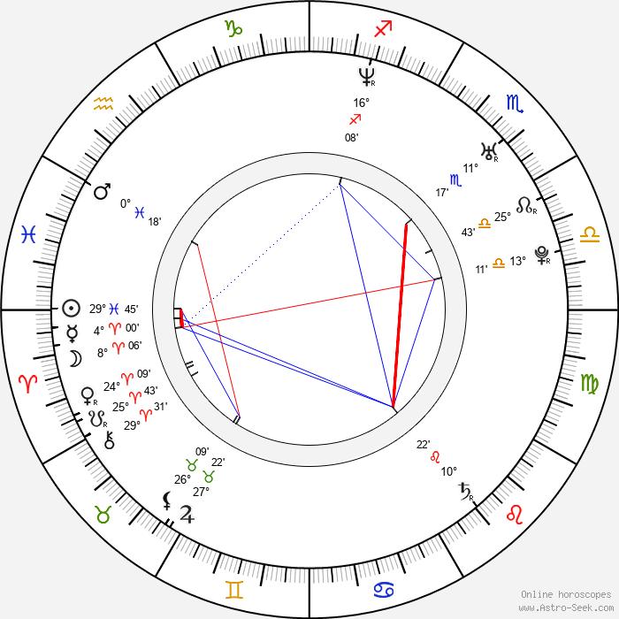 Richard Gasperotti (GASPI) - Birth horoscope chart