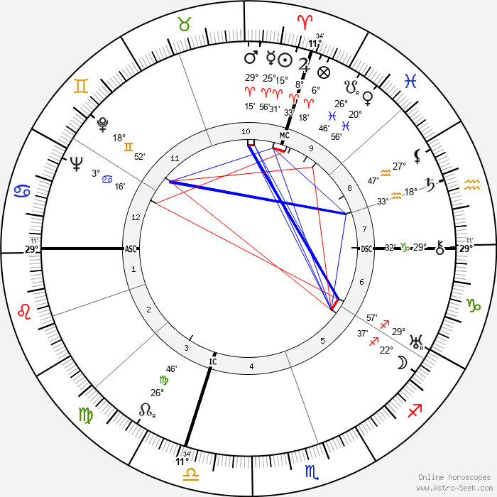 Richard Ghormley Eberhart - Birth horoscope chart