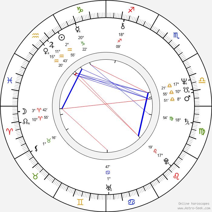 Richard Gilliland - Birth horoscope chart