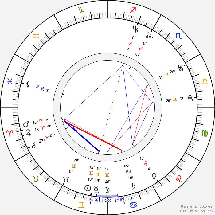 Richard Goldgewicht - Birth horoscope chart
