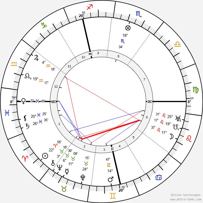 Richard Goldschmidt - Birth horoscope chart