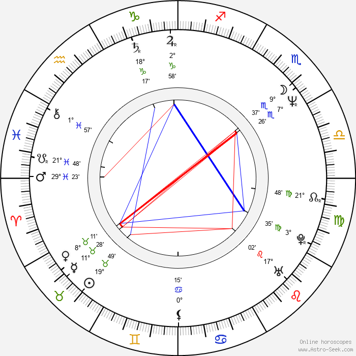Richard Graham - Birth horoscope chart