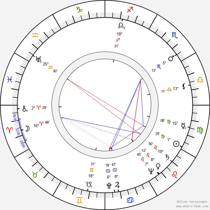 Richard Greene - Birth horoscope chart