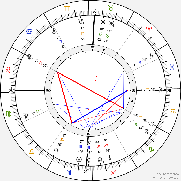 Richard H. Truly - Birth horoscope chart