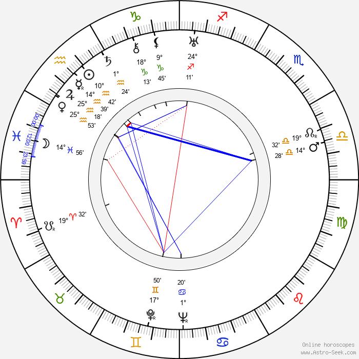 Richard Hakins - Birth horoscope chart