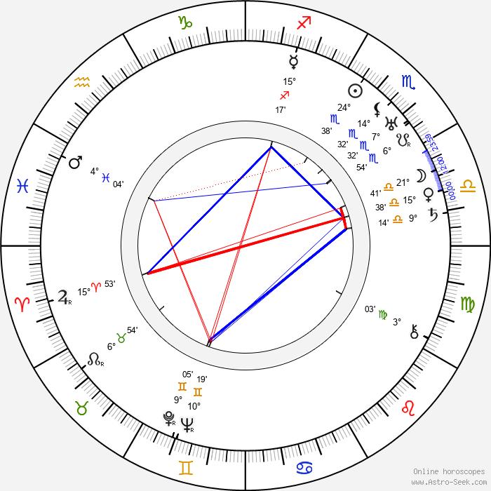 Richard Hale - Birth horoscope chart