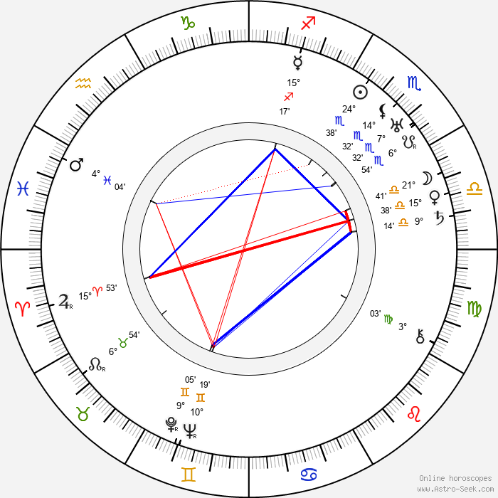 Richard Hale - Birth horoscope chart