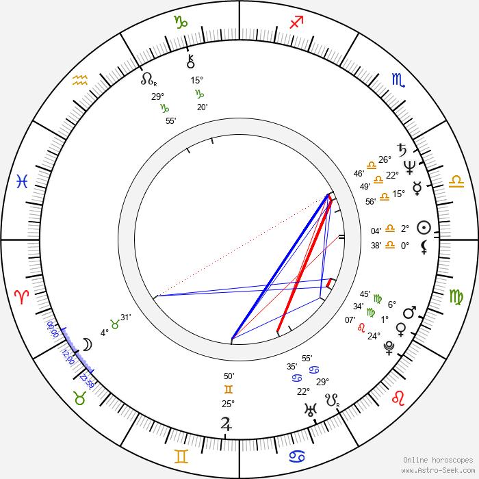 Richard Harvey - Birth horoscope chart