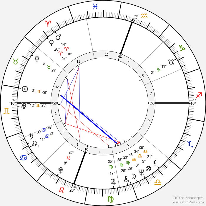 Richard Hatch - Birth horoscope chart