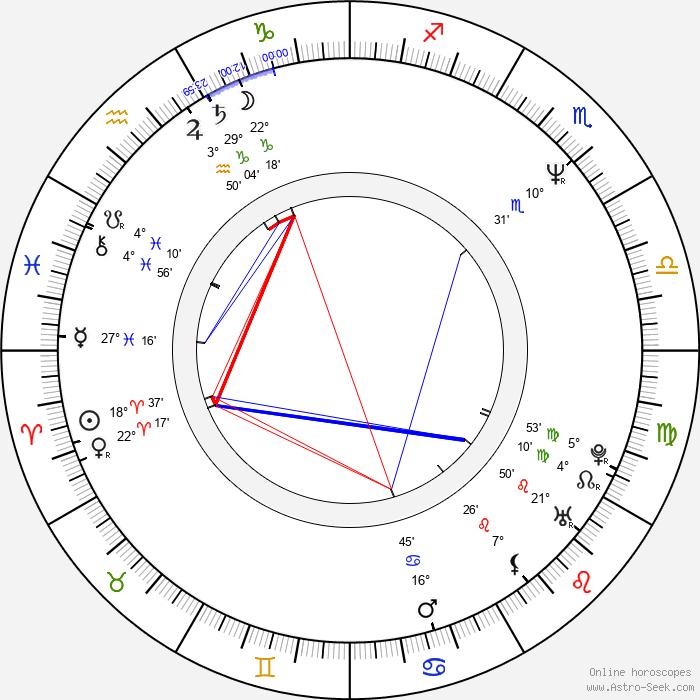 Richard Hatch - Birth horoscope chart