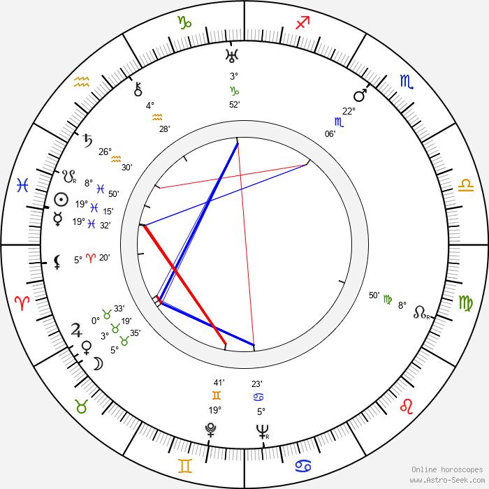 Richard Haydn - Birth horoscope chart