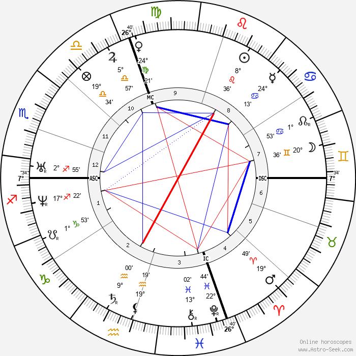 Richard Henry Dana - Birth horoscope chart