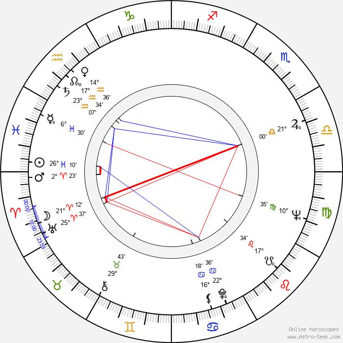 Richard Honzovič - Birth horoscope chart
