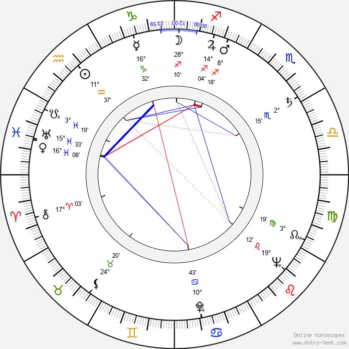 Richard Hooker - Birth horoscope chart