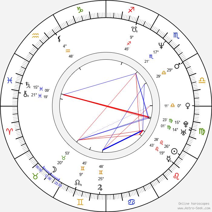 Richard Hughes - Birth horoscope chart