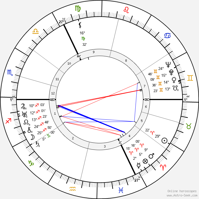 Richard Hughes - Birth horoscope chart