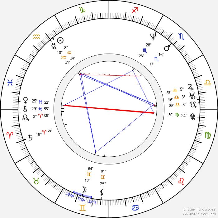 Richard James - Birth horoscope chart