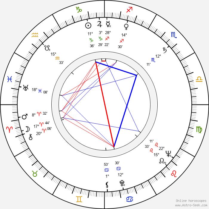 Richard Jessup - Birth horoscope chart