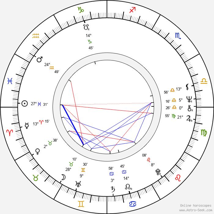 Richard Jones - Birth horoscope chart