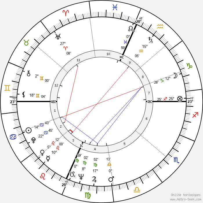 Richard Kallman - Birth horoscope chart
