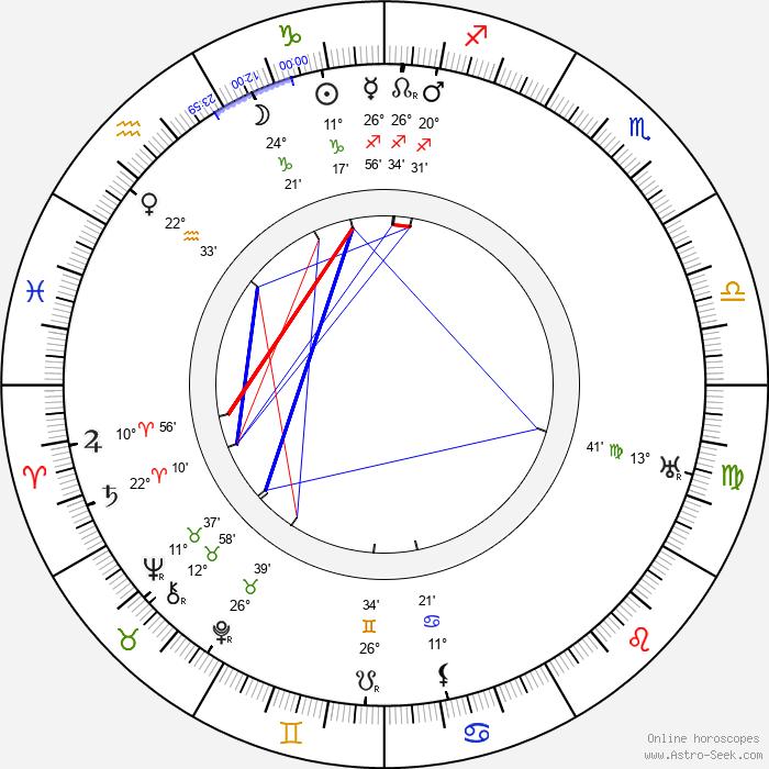 Richard Kean - Birth horoscope chart