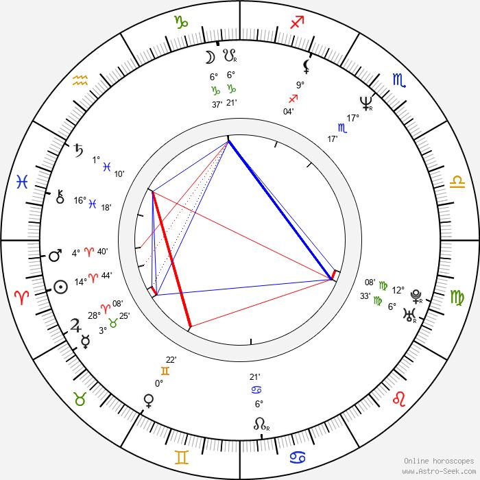 Richard Keats - Birth horoscope chart