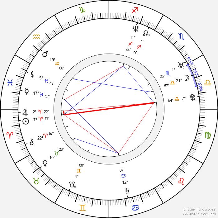 Richard Kelly - Birth horoscope chart