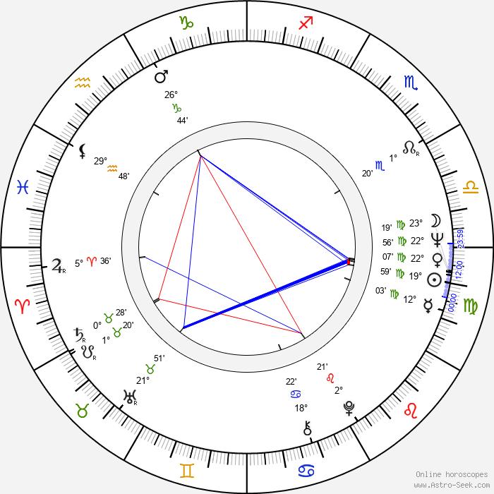 Richard Kiel - Birth horoscope chart