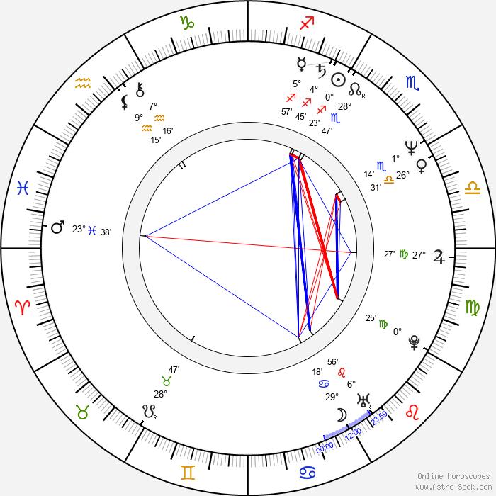 Richard Kind - Birth horoscope chart